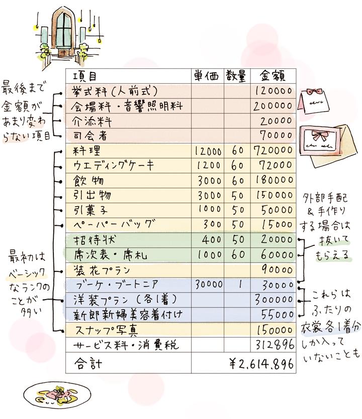 見積り表の一例