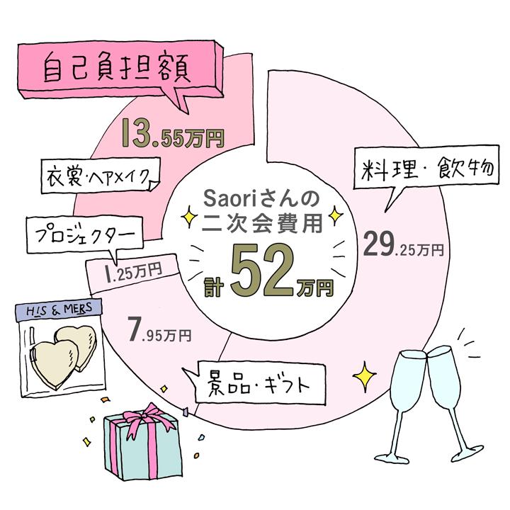 二次会会費の内訳グラフ