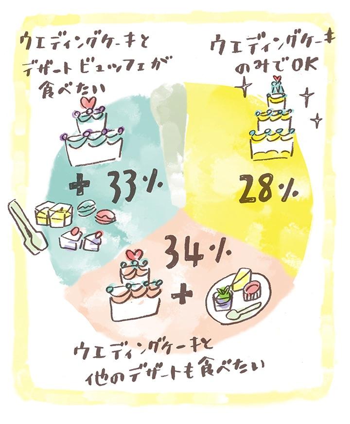 デザートグラフ