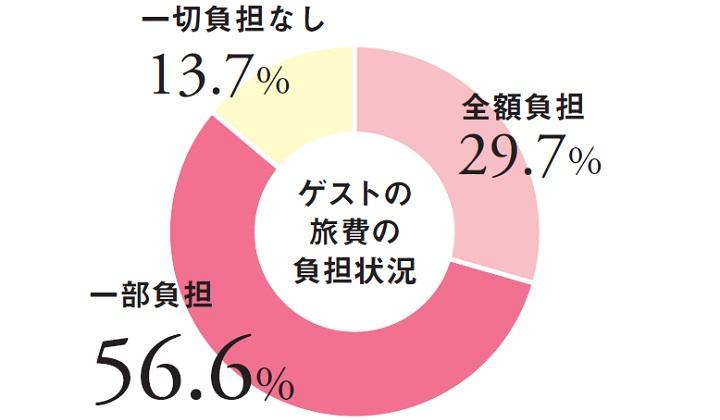 負担割合の円グラフ