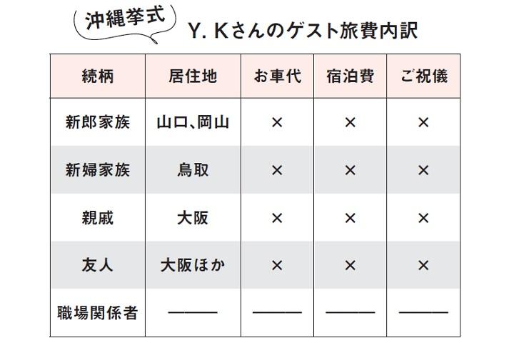S.Kさん&Y.Kさんの旅費内訳