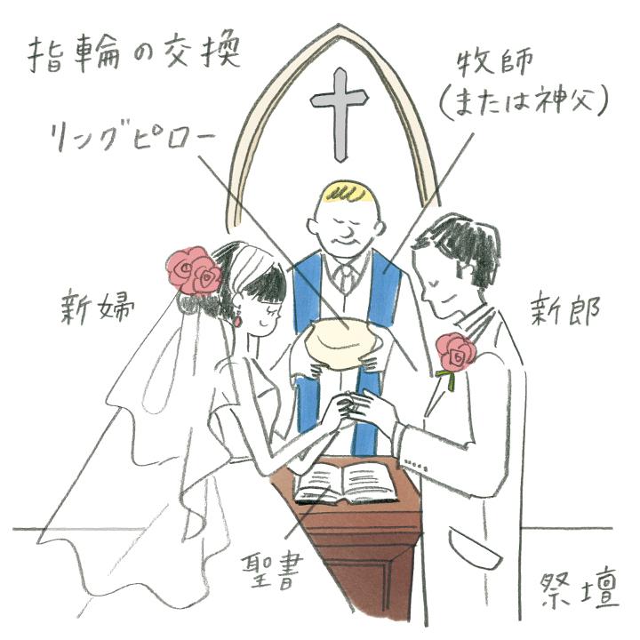 キリスト教スタイル(ヨリ)