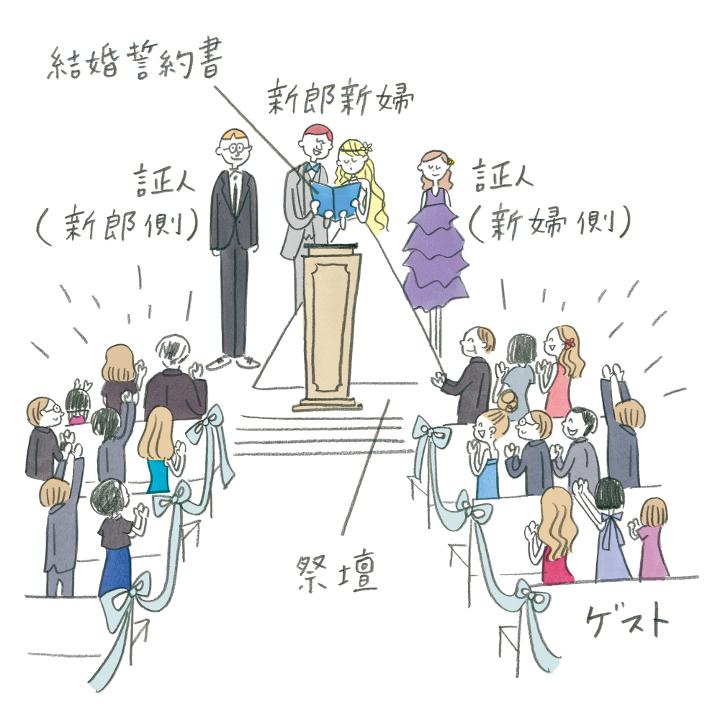 人前式スタイル(全体)