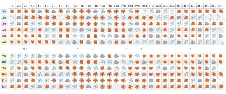 <山陽>の365日別晴天率カレンダー