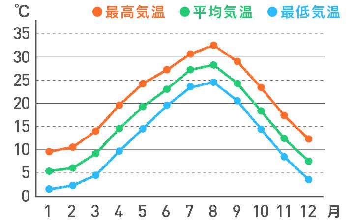 <山陽>の気温の平年値