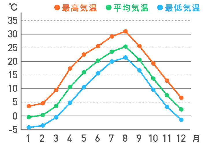 <甲信>の気温の平年値