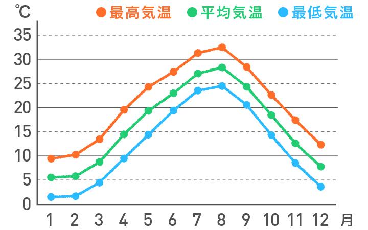 <四国瀬戸内側>の気温の平年値