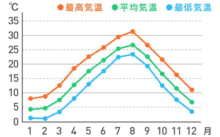 <山陰>の気温の平年値