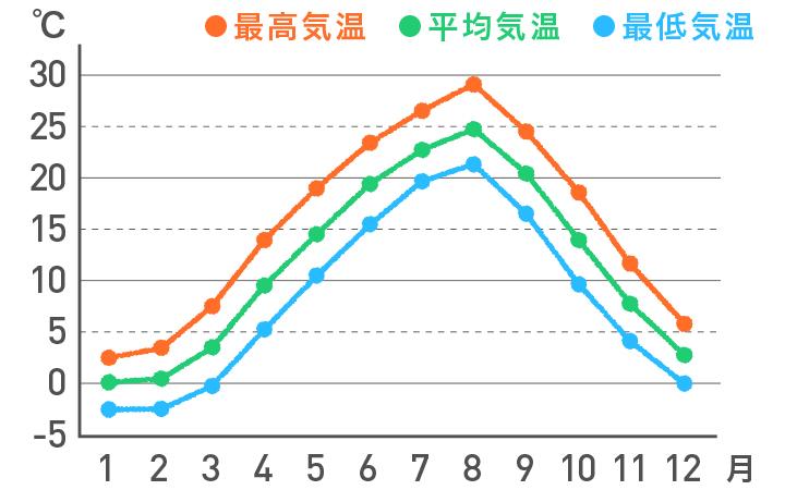 <東北 日本海側>の気温の平年値