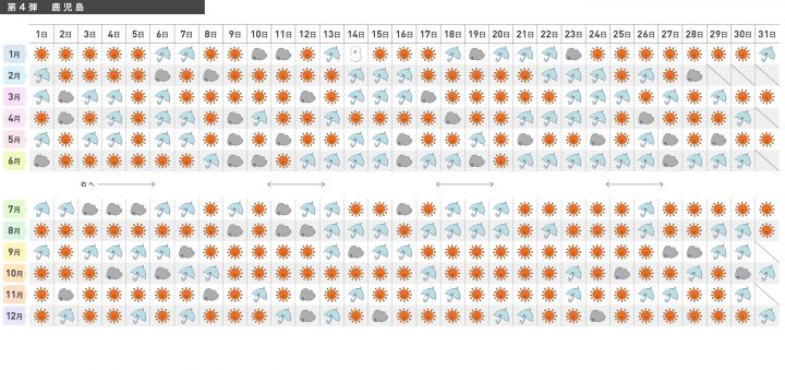 <九州南部・奄美地方>の365日別晴天率カレンダー