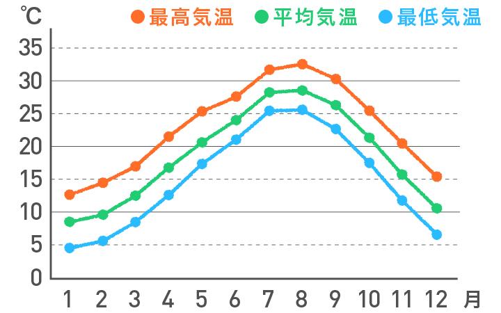 <九州南部・奄美地方>の気温の平年値
