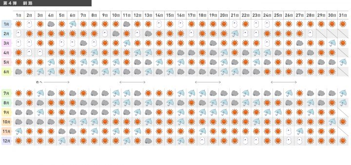 <北海道 太平洋側>の365日別晴天率カレンダー