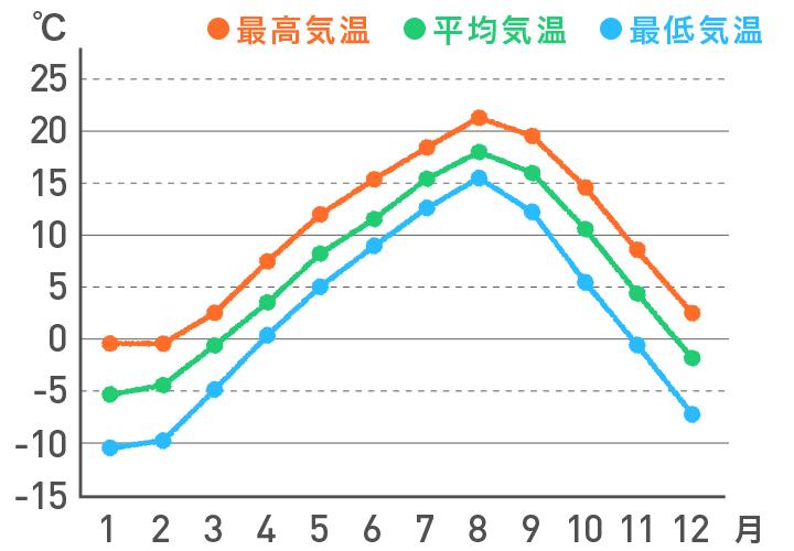<北海道 太平洋側>の気温の平年値