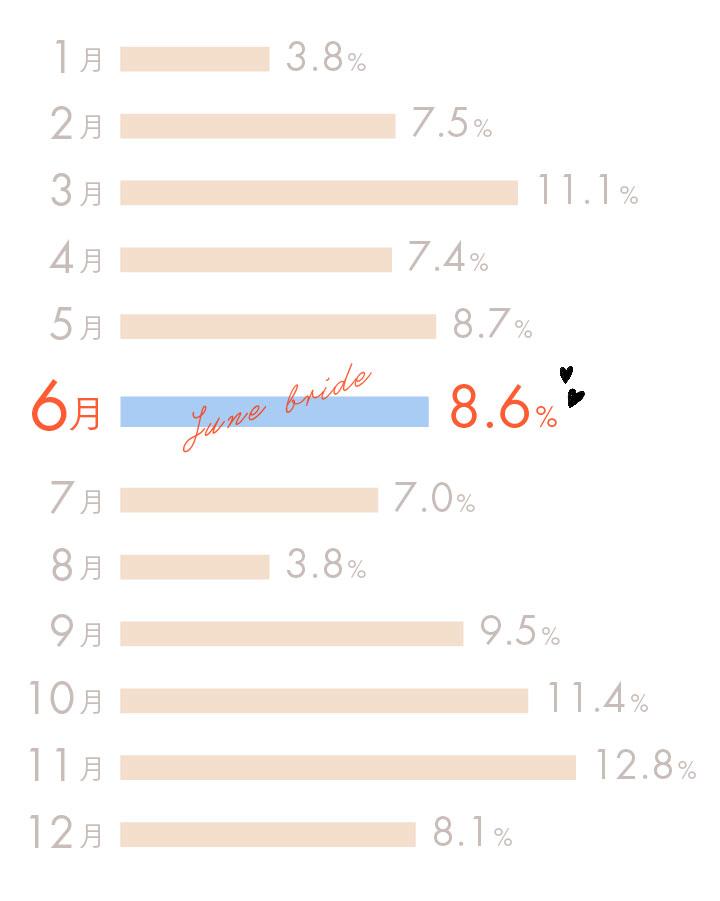 挙式月の割合グラフ