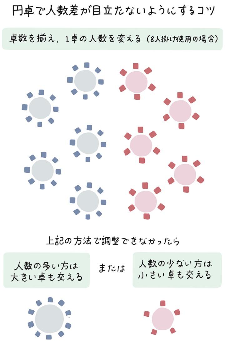 円卓でゲスト数の差をカバーする方法