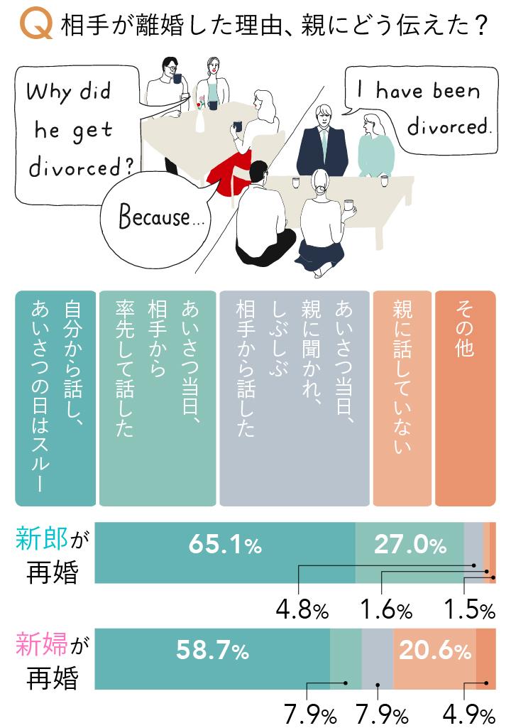 相手が離婚した理由をどう伝えたかというアンケートの回答