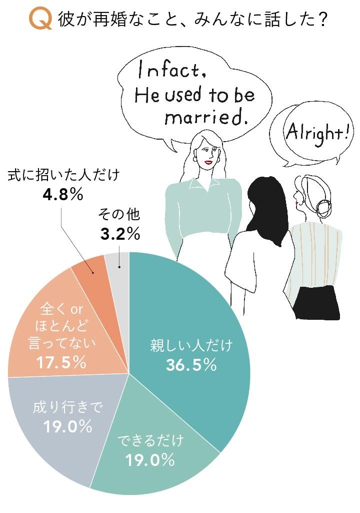 相手が再婚であることを話したかどうかアンケートの結果