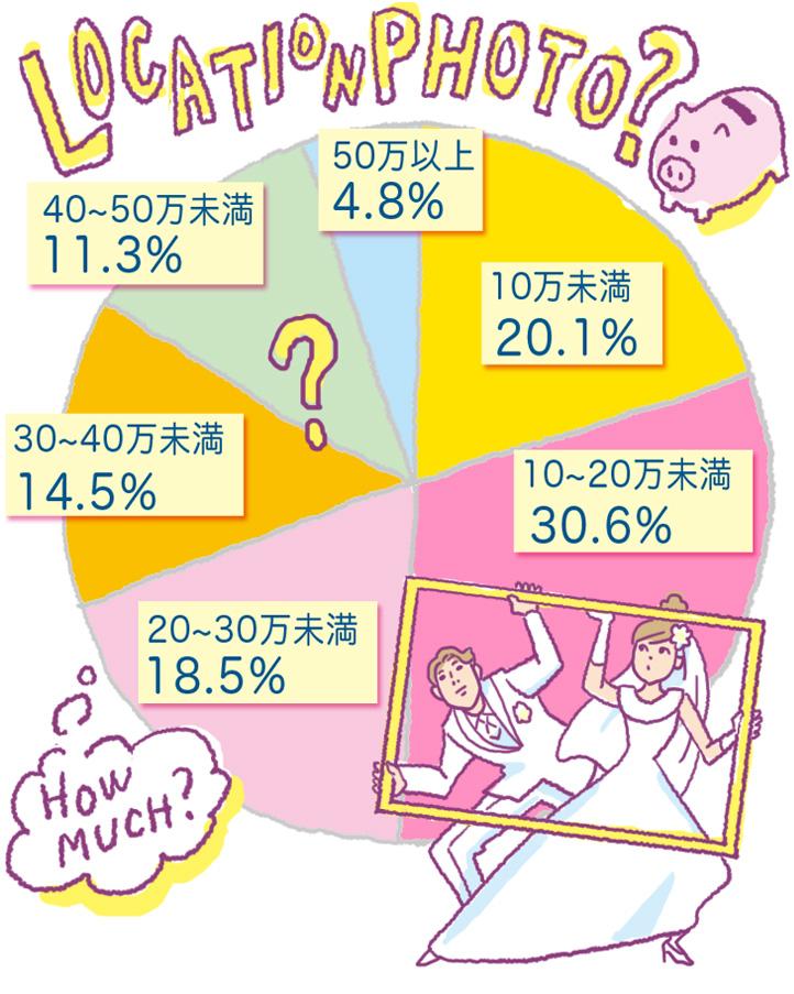 ロケフォト総額グラフ