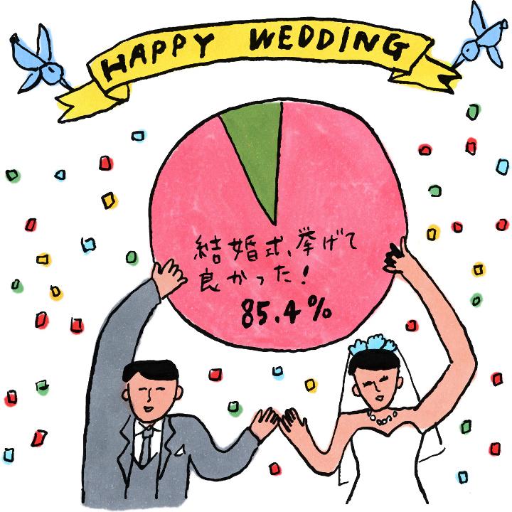 約9割のナシ婚派だった花嫁が「結婚式挙げて良かった」と回答!